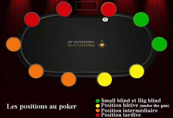 Classement des positions du joueur de poker